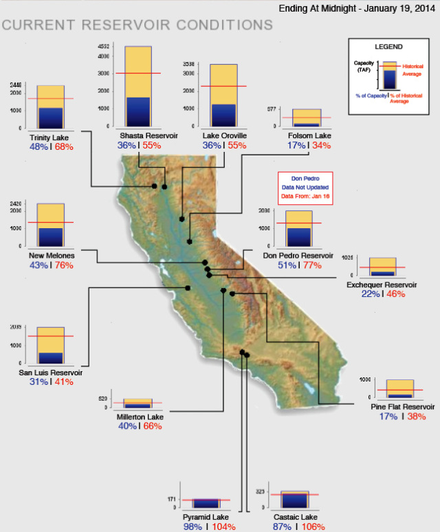CA water storage and what it means to anglers.