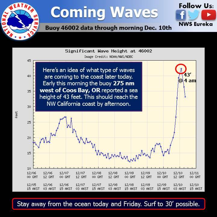 30' Waves could hit the Northern California Coast