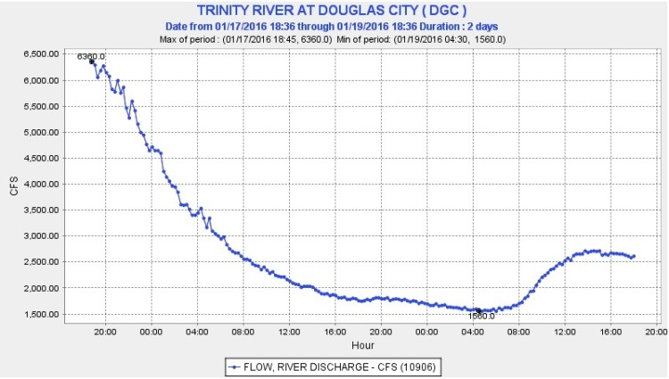 Douglas City, normally around 500 CFS this time of the year has been very large. As the flows drop, the river should clear