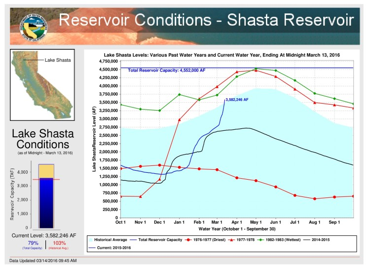 reservoir conditions for Shasta Lake graph and historic levels
