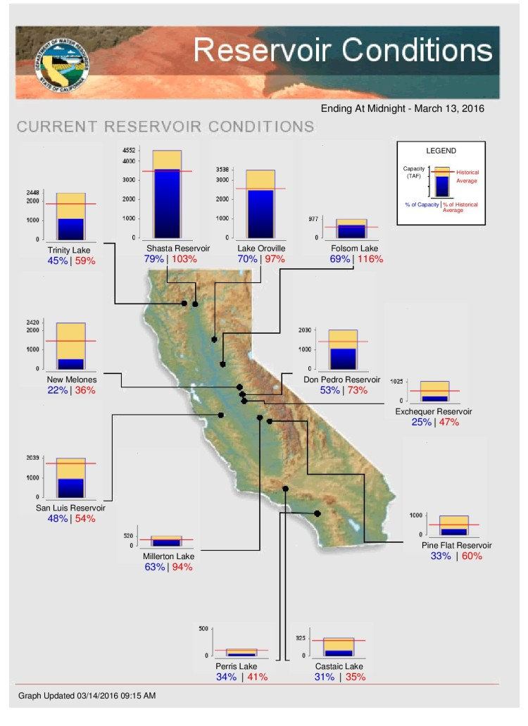 California reservoir conditions and lake levels on a graph