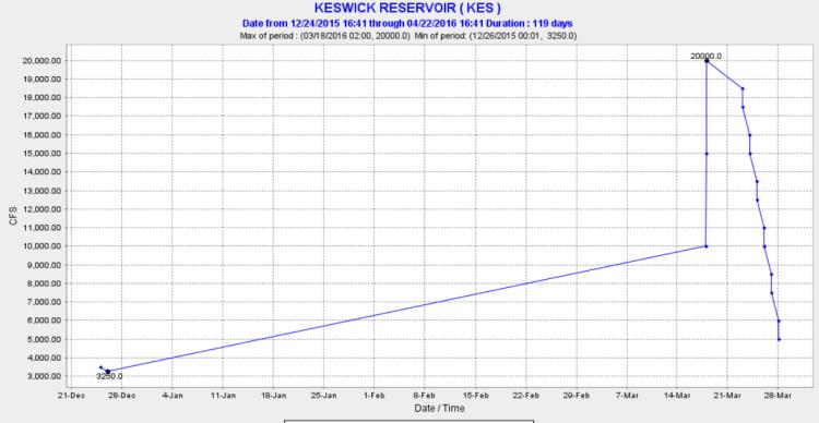 Keswick flow release chart